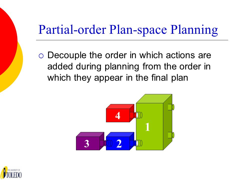 Partial-order Plan-space Planning Decouple the order in which actions are added during planning from the order in which they appear in the final plan