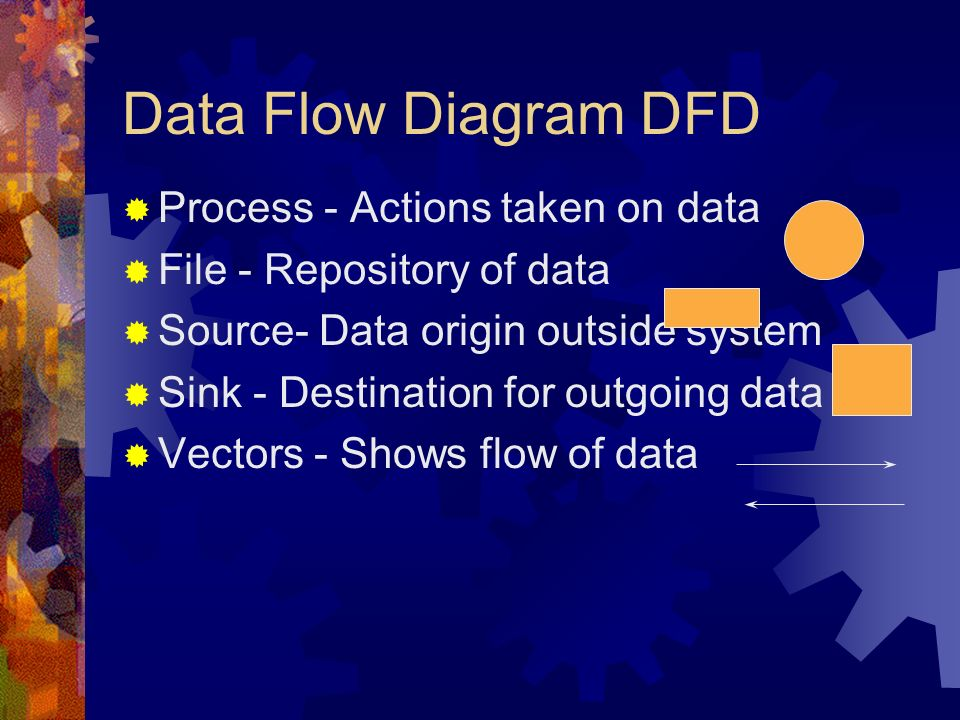 System analysis Data gathering Written Documents, Interviews Questionnaires, Observation, Sampling Data analysis DFD (Data Flow Diagram) Charts, Tables System requirements Preliminary Investigation AnalysisDesignDevelopmentImplementation