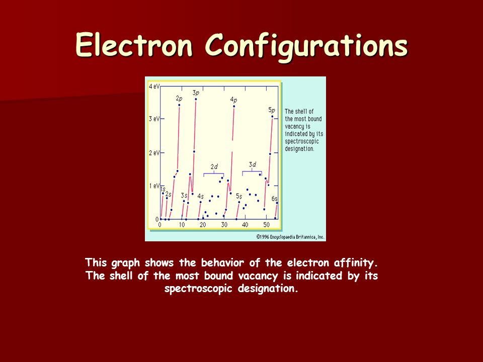 Electron Configurations This graph shows the behavior of the electron affinity.