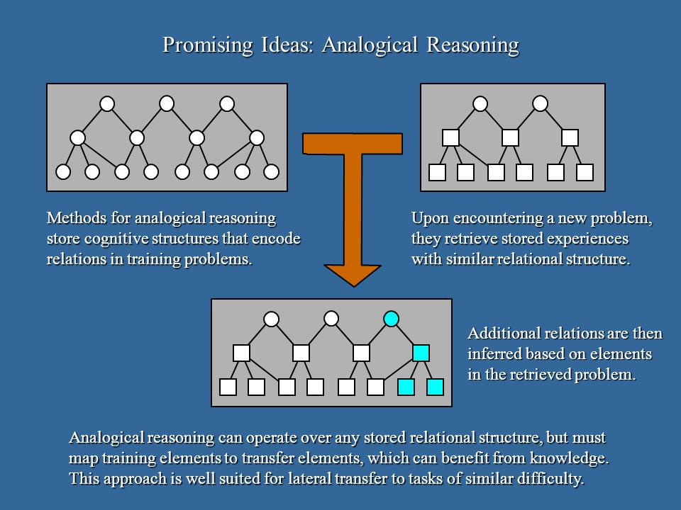 Methods for analogical reasoning store cognitive structures that encode relations in training problems. Additional relations are then inferred based o