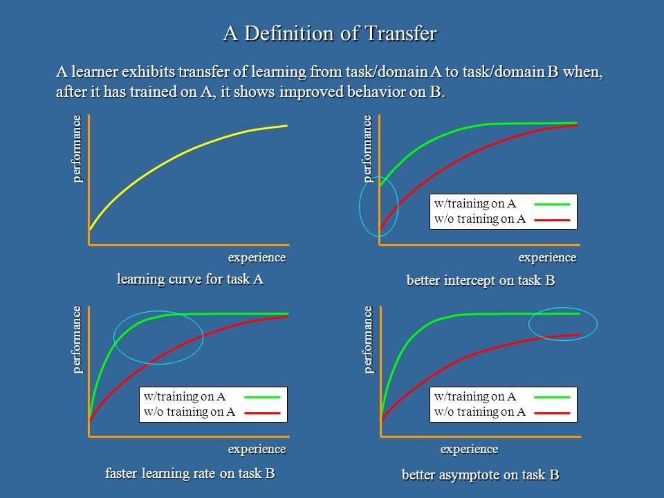 experience performance A learner exhibits transfer of learning from task/domain A to task/domain B when, after it has trained on A, it shows improved