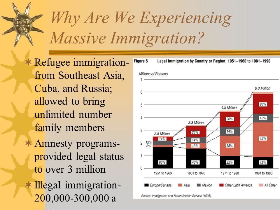 Why Are We Experiencing Massive Immigration.