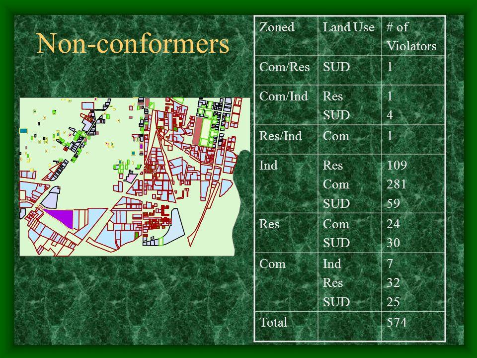 Non-conformers ZonedLand Use# of Violators Com/ResSUD1 Com/IndRes SUD 1414 Res/IndCom1 IndRes Com SUD 109 281 59 ResCom SUD 24 30 ComInd Res SUD 7 32