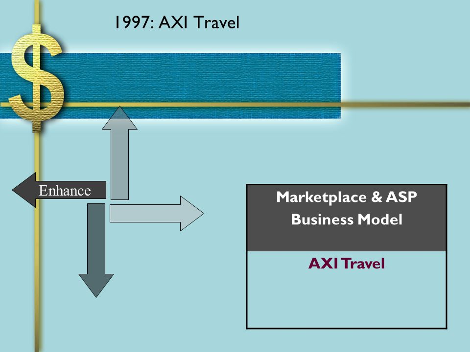 1997: AXI Travel Enhance Marketplace & ASP Business Model AXI Travel