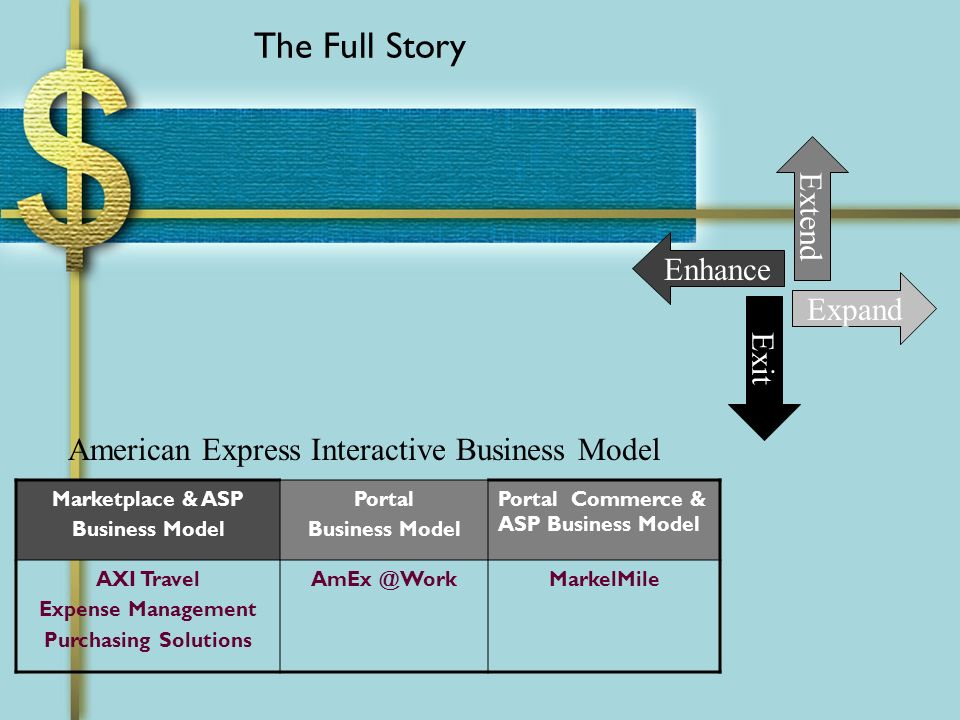 The Full Story Marketplace & ASP Business Model Portal Business Model Portal Commerce & ASP Business Model AXI Travel Expense Management Purchasing Solutions AmEx @WorkMarkelMile American Express Interactive Business Model Extend Enhance Expand Exit