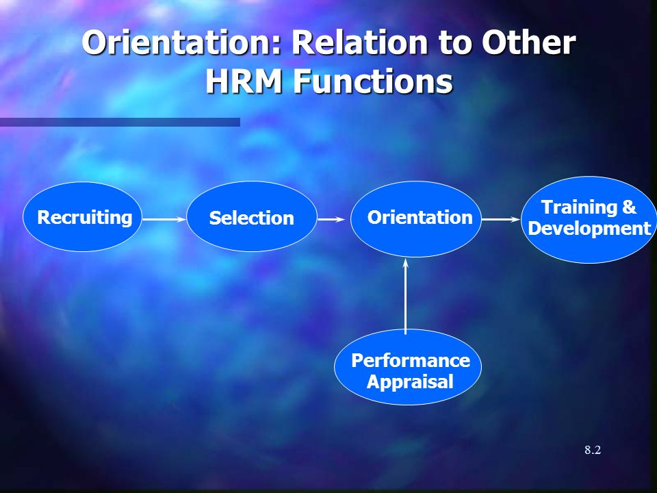 8.2 Orientation: Relation to Other HRM Functions Performance Appraisal Recruiting Training & Development OrientationSelection