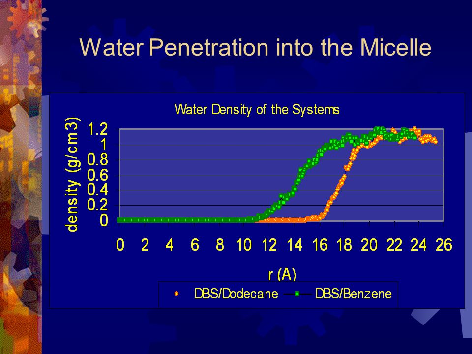 Water Penetration into the Micelle