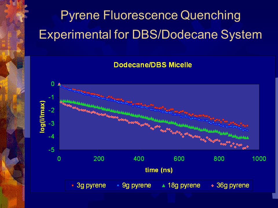 Pyrene Fluorescence Quenching Experimental for DBS/Dodecane System