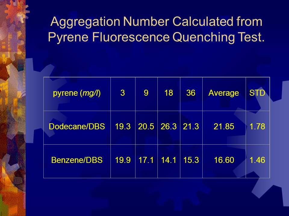 Aggregation Number Calculated from Pyrene Fluorescence Quenching Test.