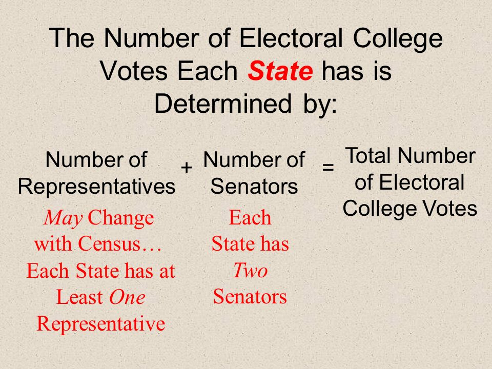 The Number of Electoral College Votes Each State has is Determined by: Number of Representatives + Number of Senators = Total Number of Electoral Coll