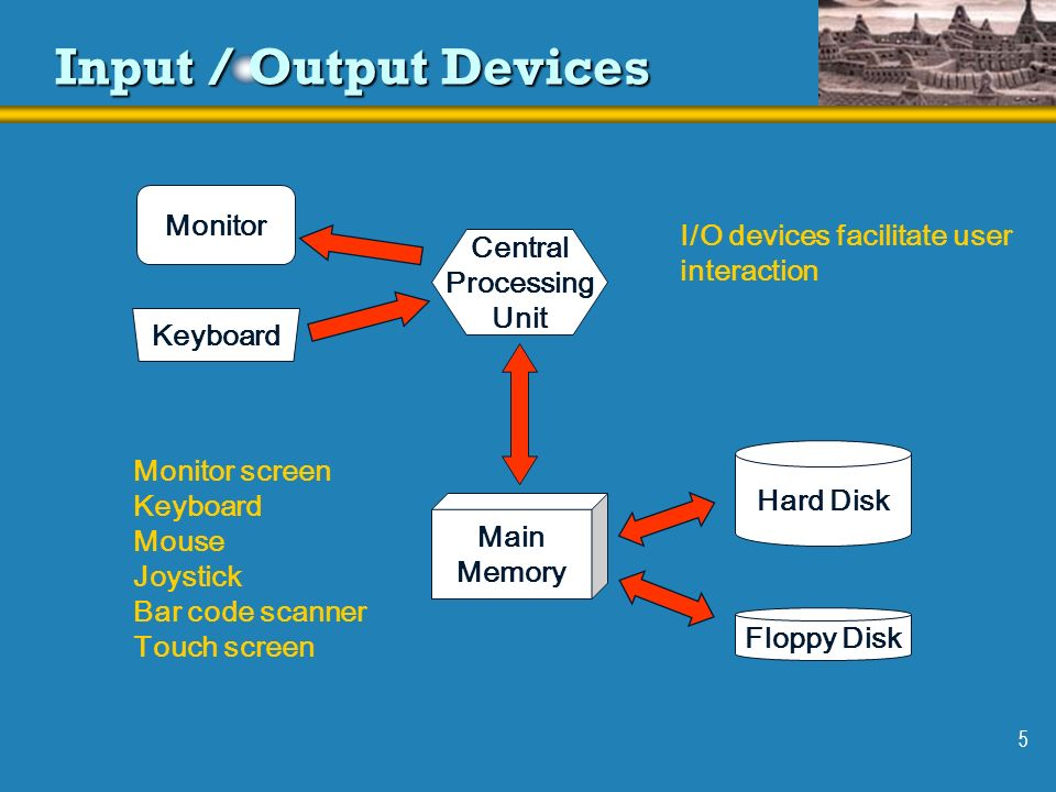5 Input / Output Devices Monitor Keyboard Main Memory Central Processing Unit Floppy Disk Hard Disk I/O devices facilitate user interaction Monitor sc