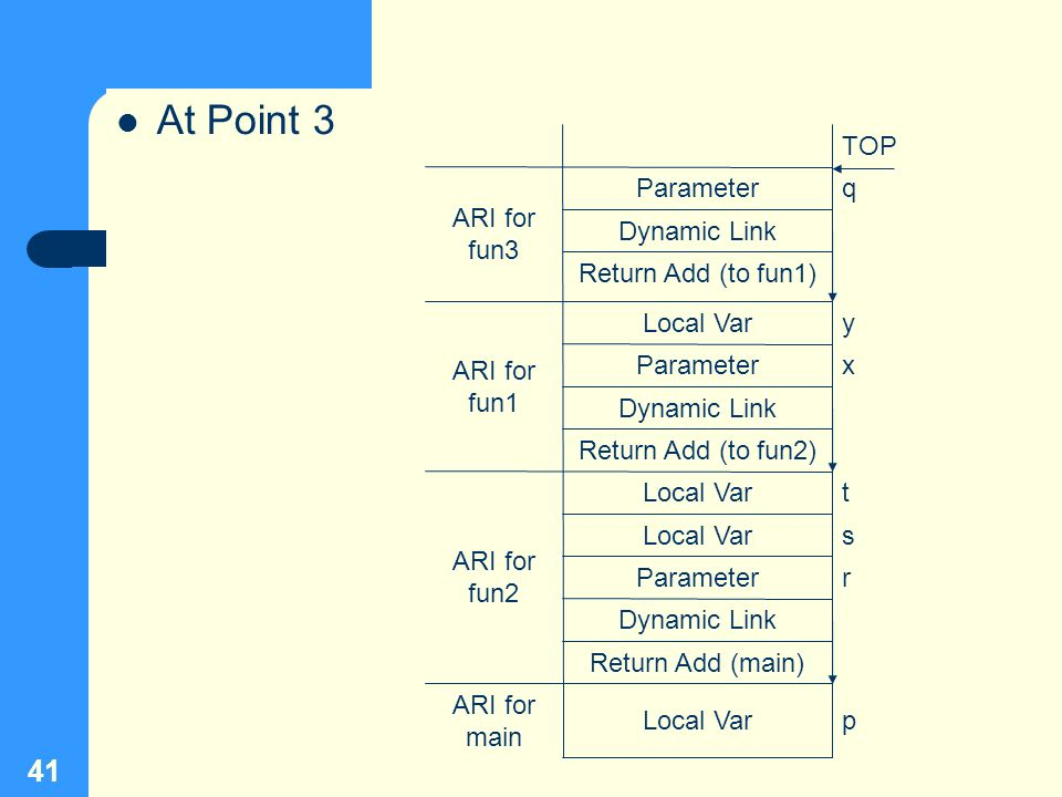 41 At Point 3 qParameter ARI for fun3 Dynamic Link Return Add (to fun1) Dynamic Link TOP yLocal Var ARI for fun1 xParameter Return Add (to fun2) pLoca