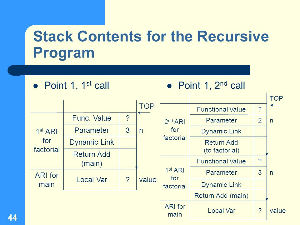 44 Stack Contents for the Recursive Program Point 1, 1 st call Point 1, 2 nd call ? 3 ? TOP valueLocal Var ARI for main Return Add (main) Dynamic Link