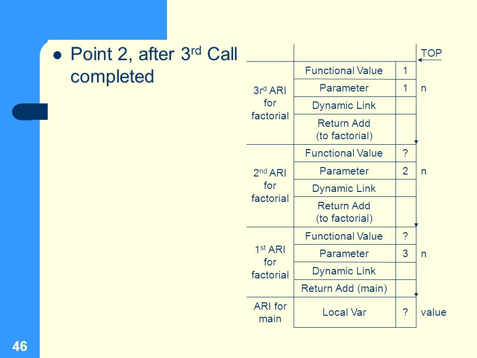 46 Point 2, after 3 rd Call completed n1Parameter Return Add (to factorial) Dynamic Link 1Functional Value 3r d ARI for factorial ? 3 ? 2 ? Dynamic Li