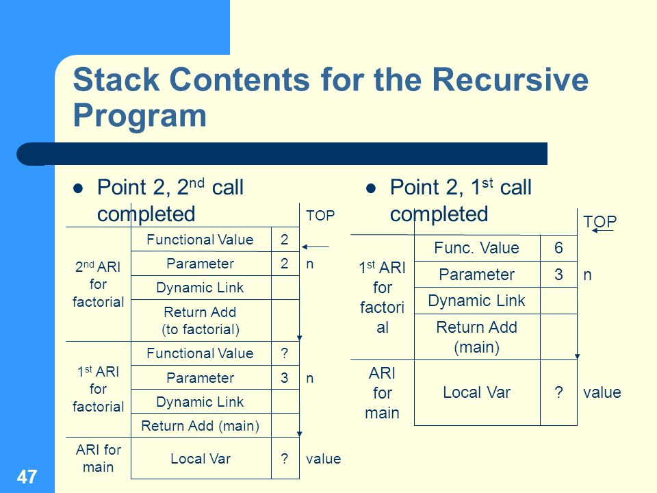 47 Stack Contents for the Recursive Program Point 2, 2 nd call completed Point 2, 1 st call completed ? 3 6 TOP valueLocal Var ARI for main Return Add