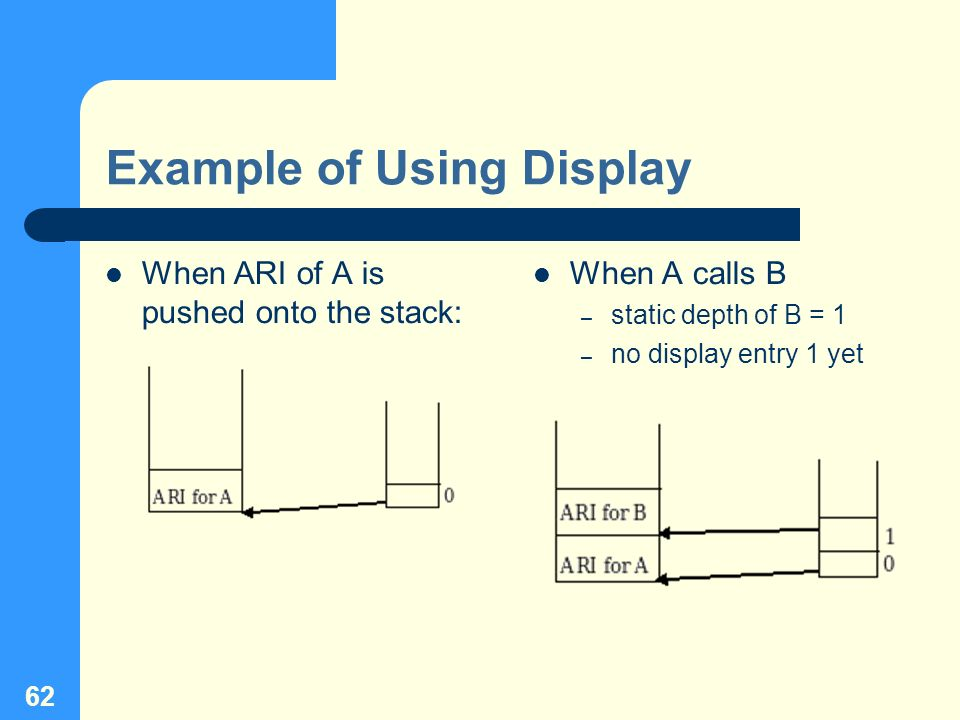 62 Example of Using Display When ARI of A is pushed onto the stack: When A calls B – static depth of B = 1 – no display entry 1 yet