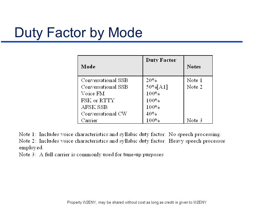 Property W2ENY, may be shared without cost as long as credit is given to W2ENY Duty Factor by Mode