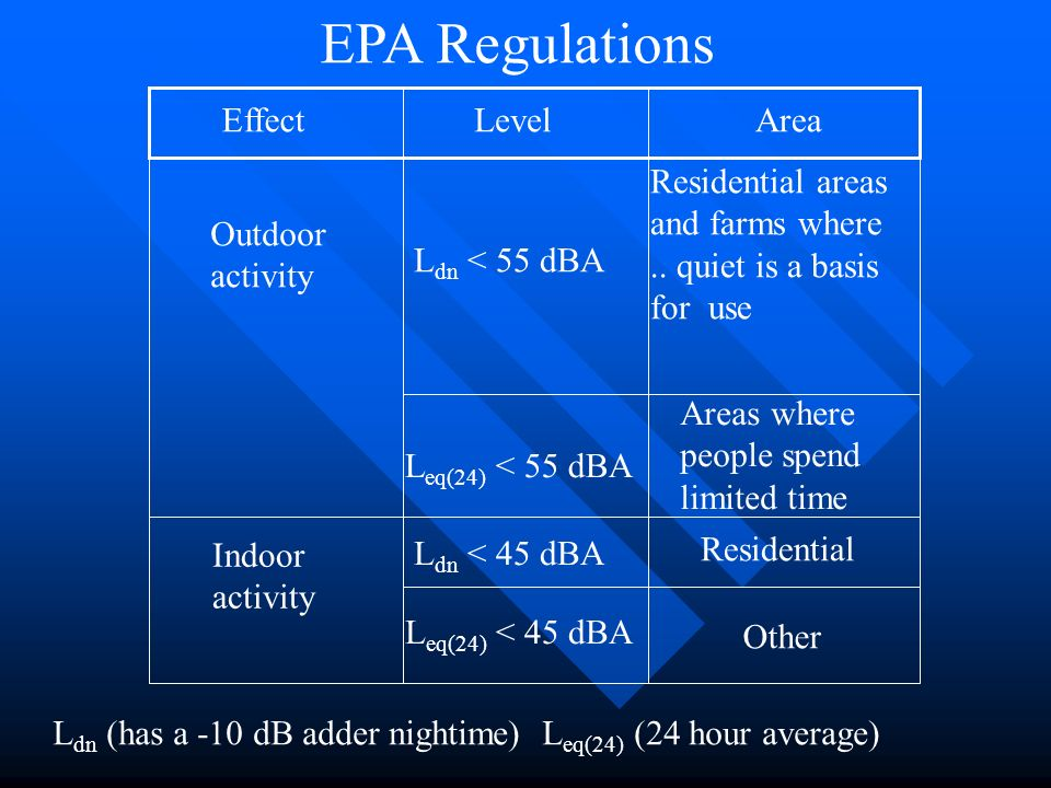 EPA Regulations EffectLevelArea Outdoor activity Indoor activity L dn < 55 dBA Residential areas and farms where.. quiet is a basis for use L eq(24) <