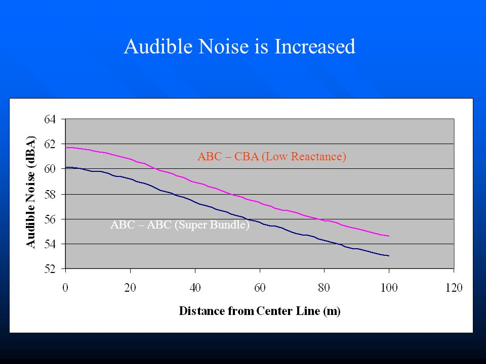 ABC – CBA (Low Reactance) ABC – ABC (Super Bundle) Audible Noise is Increased