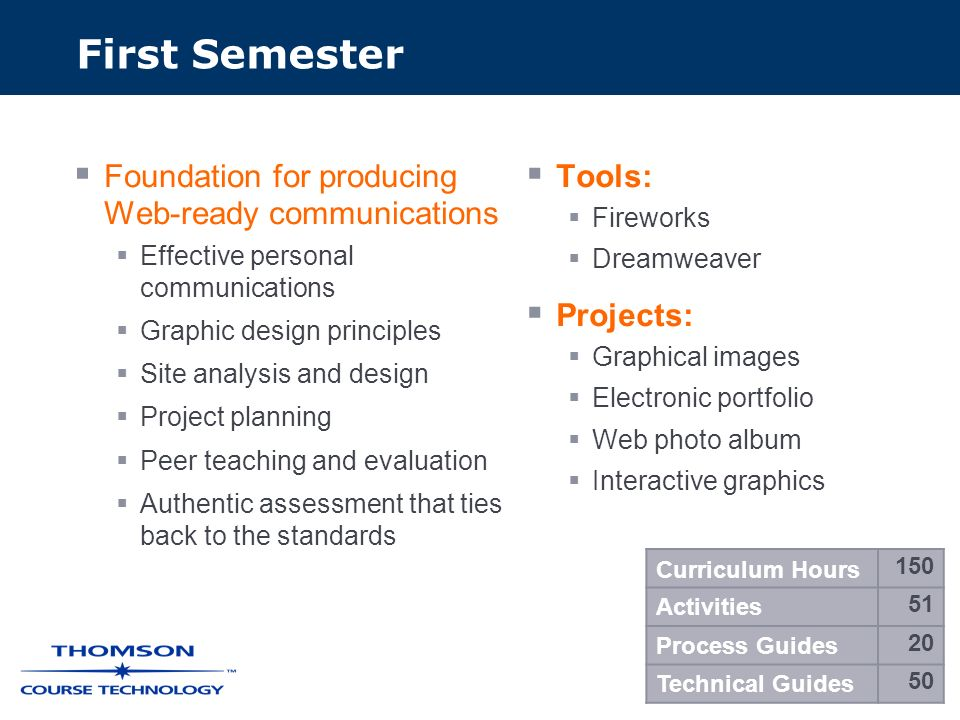 First Semester Foundation for producing Web-ready communications Effective personal communications Graphic design principles Site analysis and design Project planning Peer teaching and evaluation Authentic assessment that ties back to the standards Tools: Fireworks Dreamweaver Projects: Graphical images Electronic portfolio Web photo album Interactive graphics Curriculum Hours 150 Activities 51 Process Guides 20 Technical Guides 50