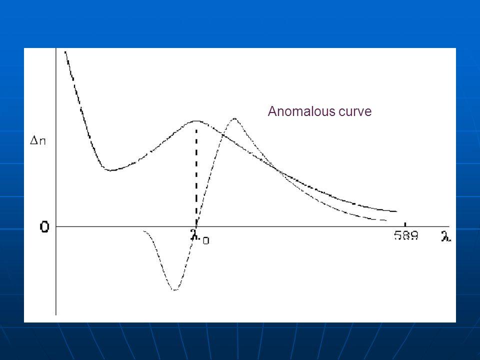 Anomalous curve