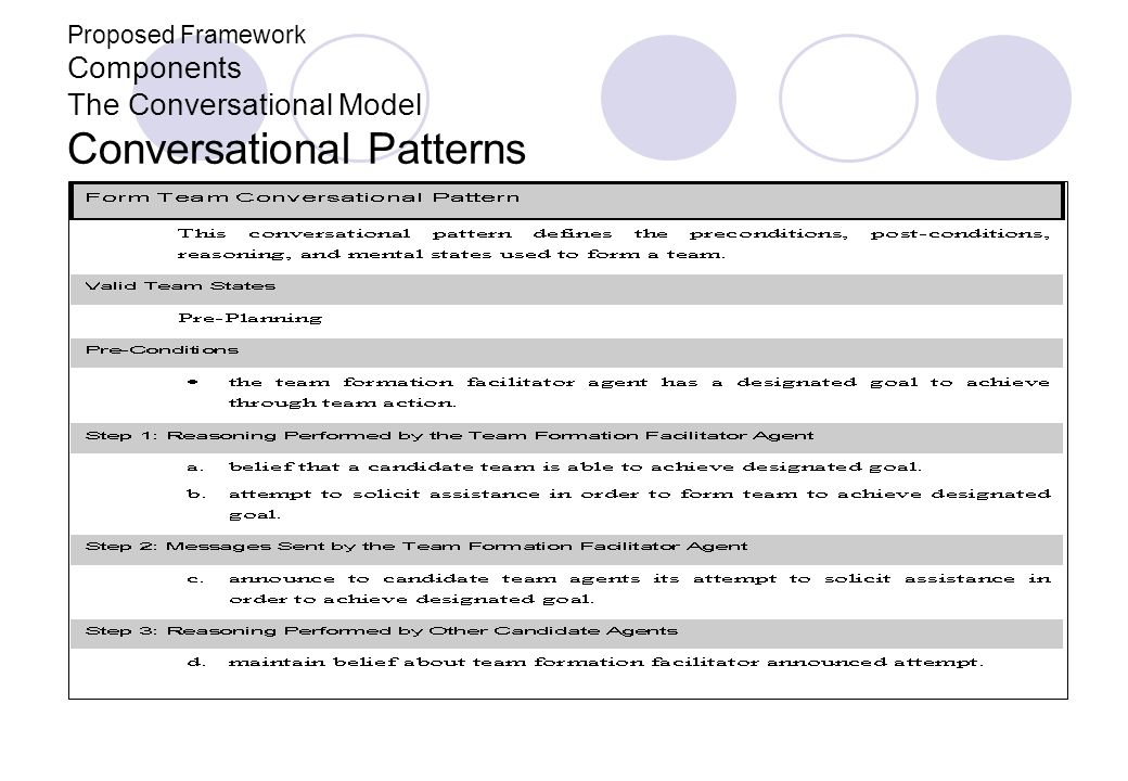 Proposed Framework Components The Conversational Model Conversational Patterns
