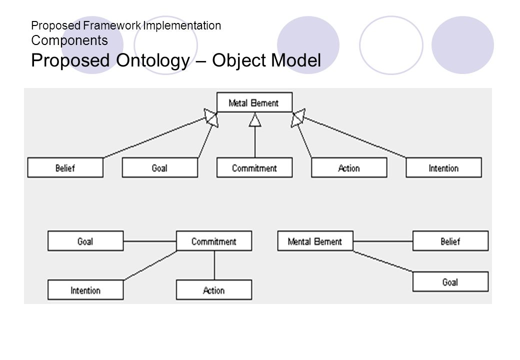 Proposed Framework Implementation Components Proposed Ontology – Object Model