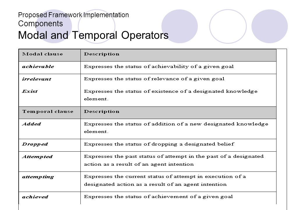Proposed Framework Implementation Components Modal and Temporal Operators