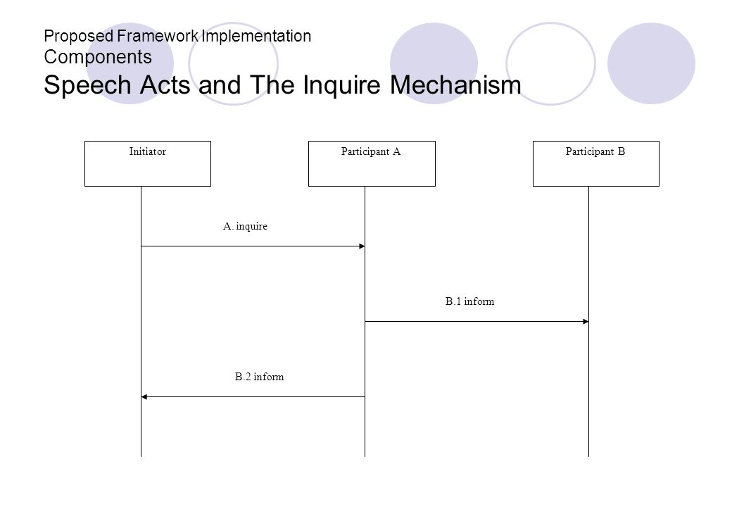 Proposed Framework Implementation Components Speech Acts and The Inquire Mechanism InitiatorParticipant AParticipant B A. inquire B.1 inform B.2 infor