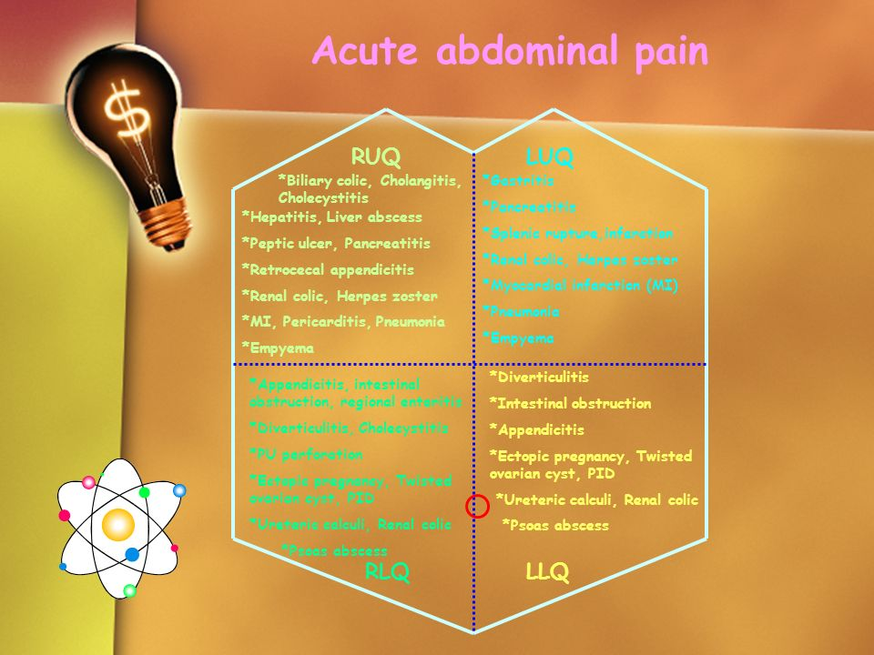 Acute abdominal pain RUQ *Biliary colic, Cholangitis, Cholecystitis *Hepatitis, Liver abscess *Peptic ulcer, Pancreatitis *Retrocecal appendicitis *Re