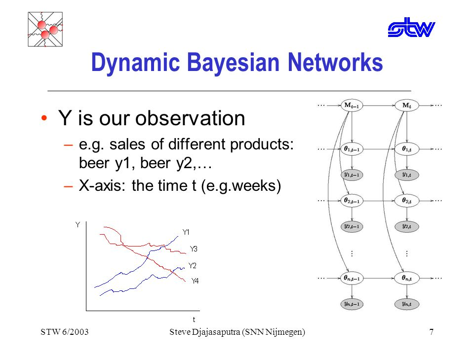 STW 6/2003Steve Djajasaputra (SNN Nijmegen)17 The Offset Problem Due to the stationary assumption, the software gives over(under)estimated forecasting if the trend is exist.