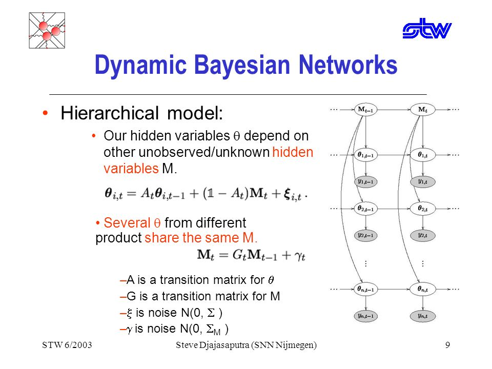 STW 6/2003Steve Djajasaputra (SNN Nijmegen)8 Dynamic Bayesian Networks In our model, we assume that our observation Y is generated with this dynamic: X are inputs, for example: sales of bier last week, weather information, prices, day labeling are hidden variables, which are unobserved/unknown is noise N(0, 2 )
