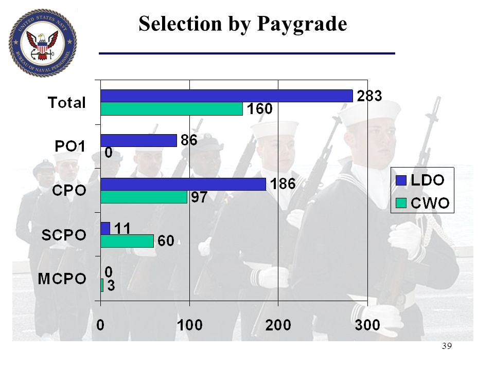 39 Selection by Paygrade