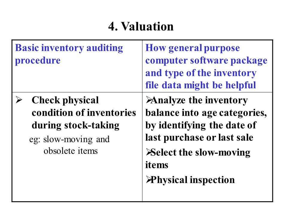 4. Valuation Basic inventory auditing procedure How general purpose computer software package and type of the inventory file data might be helpful Che