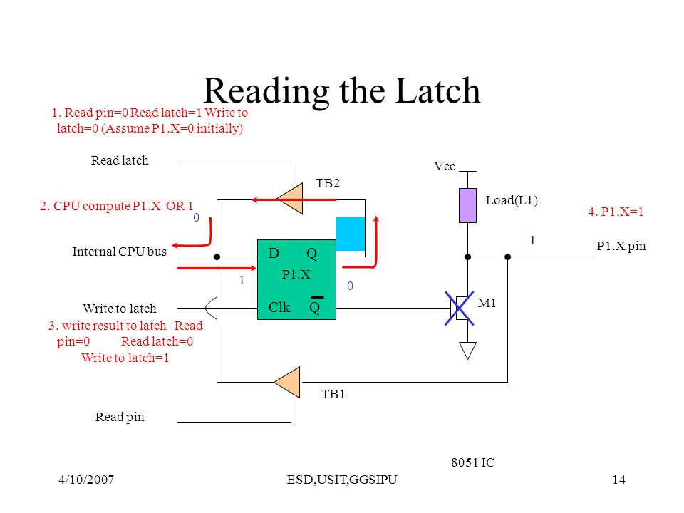 4/10/2007ESD,USIT,GGSIPU14 Reading the Latch D Q Clk Q Vcc Load(L1) Read latch Read pin Write to latch Internal CPU bus M1 P1.X pin P1.X 8051 IC 4. P1