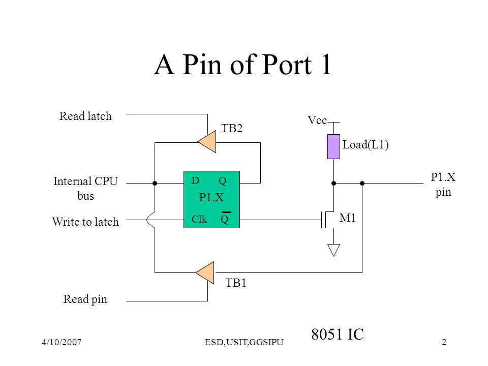4/10/2007ESD,USIT,GGSIPU2 A Pin of Port 1 8051 IC D Q Clk Q Vcc Load(L1) Read latch Read pin Write to latch Internal CPU bus M1 P1.X pin P1.X TB1 TB2