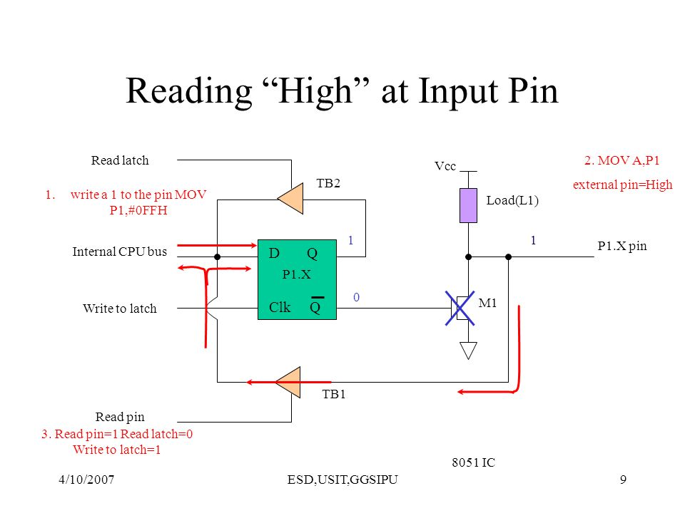 4/10/2007ESD,USIT,GGSIPU9 Reading High at Input Pin D Q Clk Q Vcc Load(L1) Read latch Read pin Write to latch Internal CPU bus M1 P1.X pin P1.X 8051 I