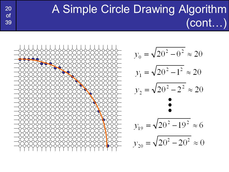 20 of 39 A Simple Circle Drawing Algorithm (cont…)