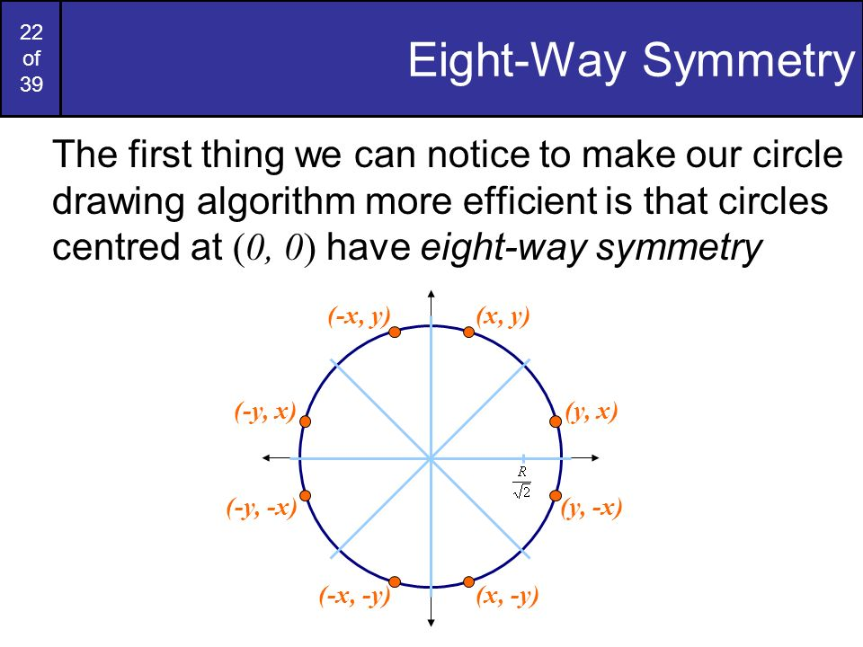 22 of 39 Eight-Way Symmetry The first thing we can notice to make our circle drawing algorithm more efficient is that circles centred at (0, 0) have e