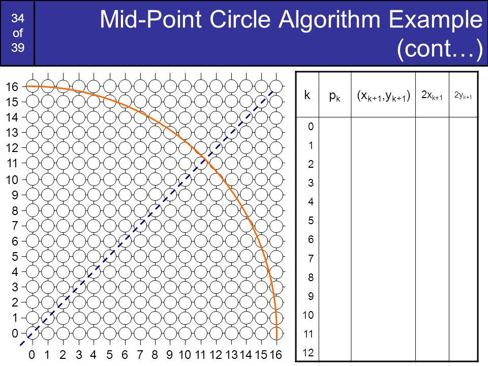 34 of 39 Mid-Point Circle Algorithm Example (cont…) kpkpk (x k+1,y k+1 ) 2x k+1 2y k+1 0 1 2 3 4 5 6 7 8 9 10 11 12