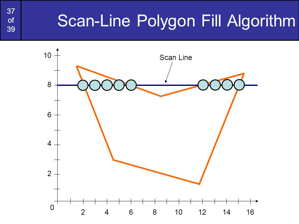 37 of 39 Scan-Line Polygon Fill Algorithm 2 4 6 8 10 Scan Line 0 246810121416