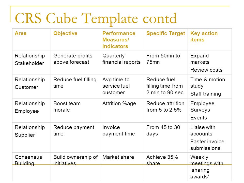 CRS Cube Template contd AreaObjectivePerformance Measures/ Indicators Specific TargetKey action items Relationship Stakeholder Generate profits above forecast Quarterly financial reports From 50mn to 75mn Expand markets Review costs Relationship Customer Reduce fuel filling time Avg time to service fuel customer Reduce fuel filling time from 2 min to 90 sec Time & motion study Staff training Relationship Employee Boost team morale Attrition %ageReduce attrition from 5 to 2.5% Employee Surveys Events Relationship Supplier Reduce payment time Invoice payment time From 45 to 30 days Liaise with accounts Faster invoice submissions Consensus Building Build ownership of initiatives Market shareAchieve 35% share Weekly meetings with sharing awards