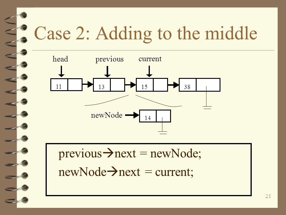 21 Case 2: Adding to the middle previous next = newNode; newNode next = current; 1414 newNode head 381513 11 previous current