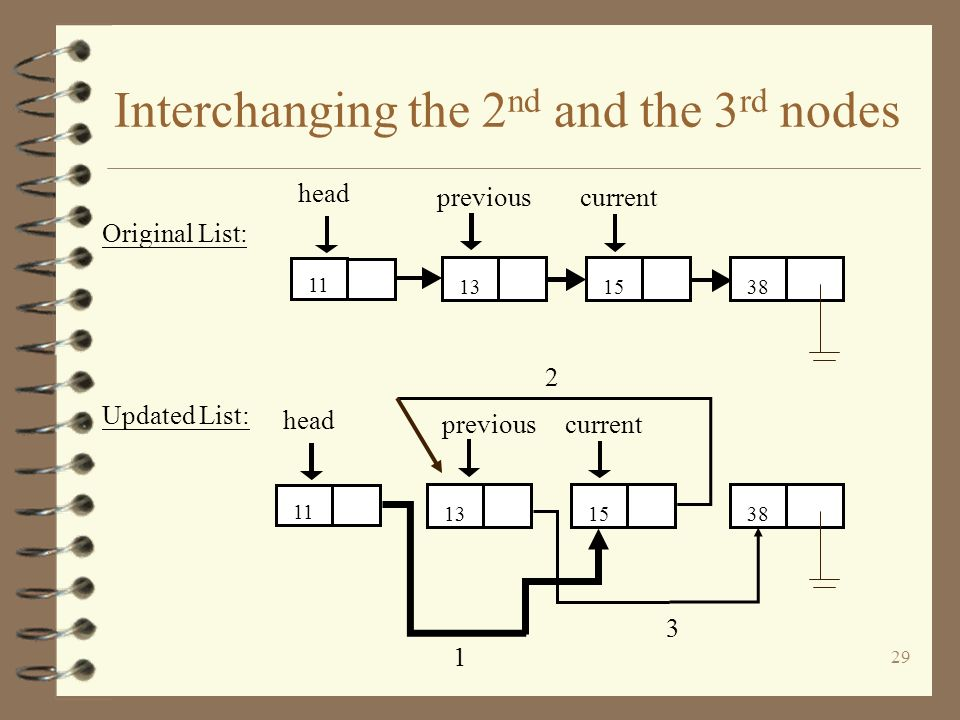 29 Interchanging the 2 nd and the 3 rd nodes head 381513 11 currentprevious head 381513 11 currentprevious Original List: 1 2 3 Updated List: