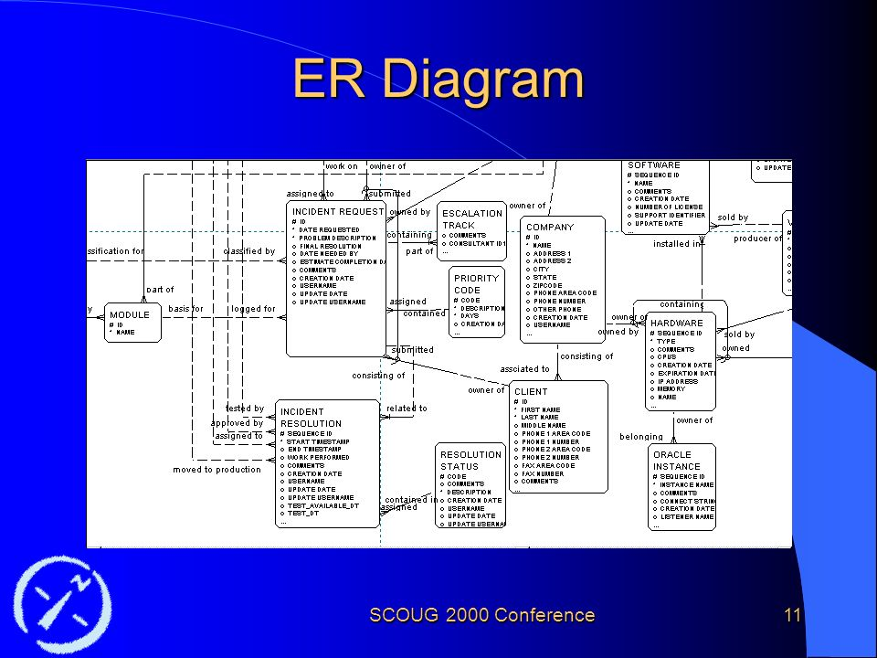 SCOUG 2000 Conference11 ER Diagram