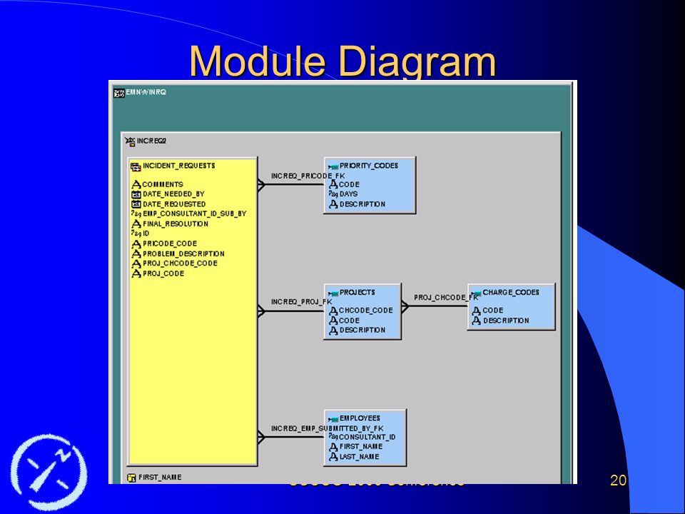 SCOUG 2000 Conference20 Module Diagram