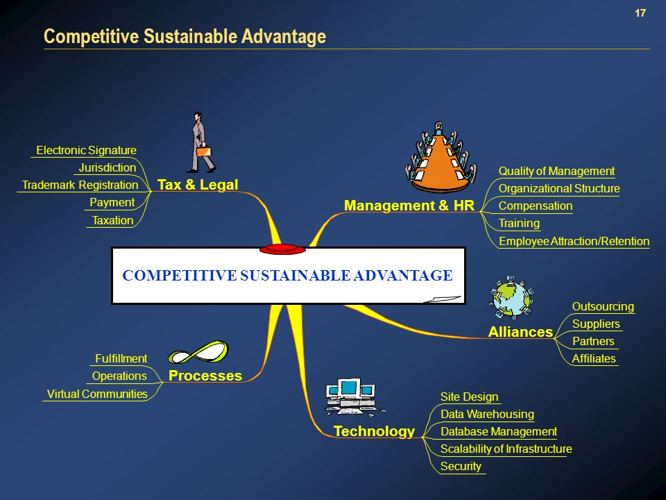 17 Competitive Sustainable Advantage Management & HR Tax & Legal Processes Technology Alliances COMPETITIVE SUSTAINABLE ADVANTAGE Quality of Management Organizational Structure Compensation Training Employee Attraction/Retention Electronic Signature Jurisdiction Trademark Registration Payment Taxation Fulfillment Operations Virtual Communities Site Design Data Warehousing Database Management Scalability of Infrastructure Security Outsourcing Suppliers Partners Affiliates