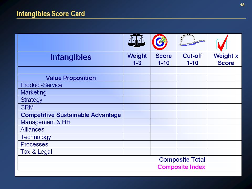 18 Intangibles Score Card