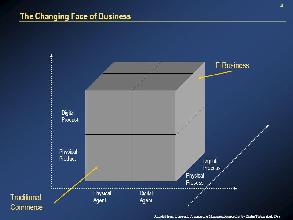 4 The Changing Face of Business Physical Product Digital Product Physical Agent Digital Agent Digital Process Physical Process Traditional Commerce E-Business Adapted from Electronic Commerce: A Managerial Perspective by Efraim Truban et.