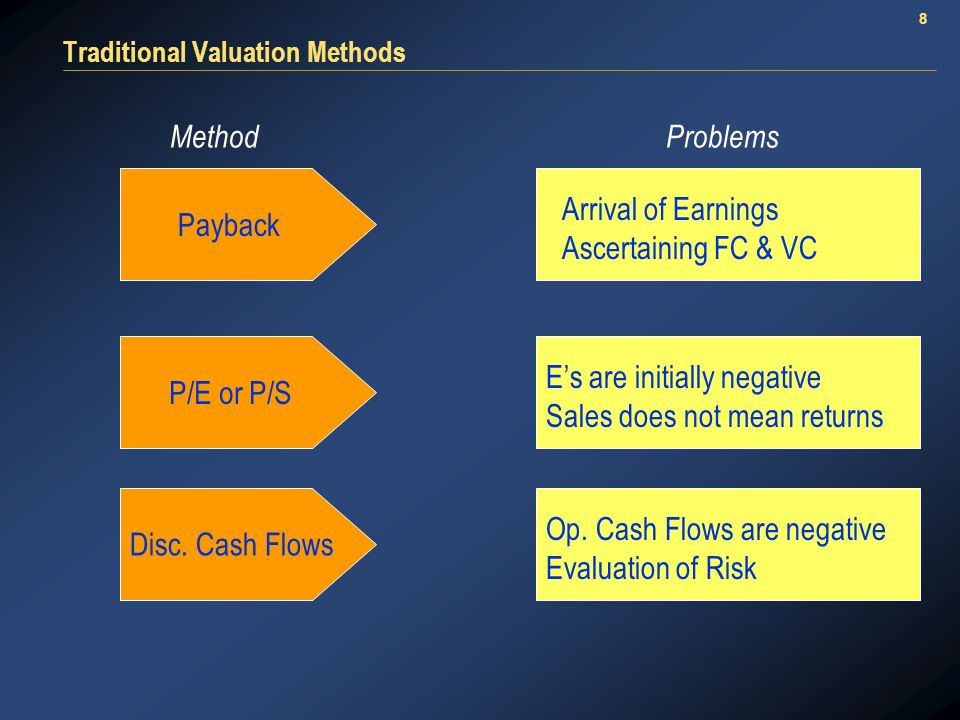 8 Traditional Valuation Methods MethodProblems Payback Arrival of Earnings Ascertaining FC & VC P/E or P/S Es are initially negative Sales does not mean returns Op.